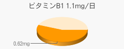 ビタミンB1 0.62mg(推奨量1.1mg/日)