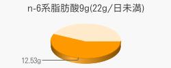 n-6系脂肪酸12.53g(目安量9g(22g/日未満))
