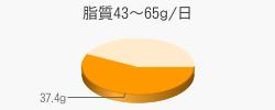 脂質37.4g(目標量43~65g/日)