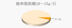 飽和脂肪酸0.9g(目標量10~15g/日)