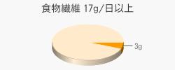 食物繊維 3g(目標量17g/日以上)