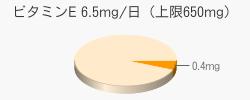 ビタミンE 0.4mg(目安6.5mg/日(上限650mg))