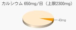 カルシウム 43mg(推奨量650mg/日(上限2300mg))