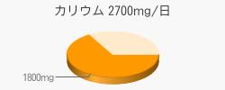カリウム 1800mg(目標量2700mg/日)