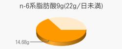 n-6系脂肪酸14.68g(目安量9g(22g/日未満))