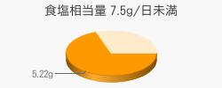 食塩相当量 5.22g(目標量7.5g/日未満)
