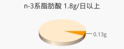 n-3系脂肪酸 0.13g(目標量1.8g/日以上)