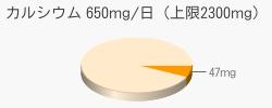 カルシウム 47mg(推奨量650mg/日(上限2300mg))