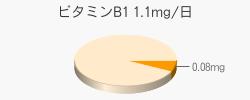 ビタミンB1 0.08mg(推奨量1.1mg/日)