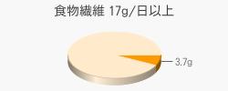 食物繊維 3.7g(目標量17g/日以上)