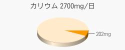 カリウム 202mg(目標量2700mg/日)