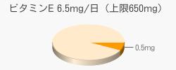 ビタミンE 0.5mg(目安6.5mg/日(上限650mg))