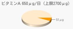 ビタミンA 51μg(推奨量650μg/日(上限2700μg))
