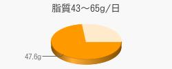 脂質47.6g(目標量43~65g/日)