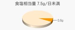 食塩相当量 0.6g(目標量7.5g/日未満)