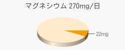マグネシウム 22mg(推奨量270mg/日)