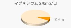 マグネシウム 23.4mg(推奨量270mg/日)