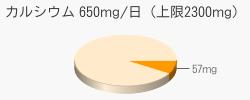 カルシウム 57mg(推奨量650mg/日(上限2300mg))