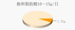 飽和脂肪酸1.32g(目標量10~15g/日)