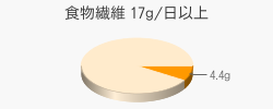 食物繊維 4.4g(目標量17g/日以上)