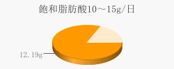 飽和脂肪酸12.19g(目標量10~15g/日)