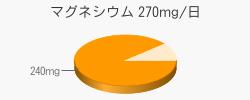 マグネシウム 240mg(推奨量270mg/日)