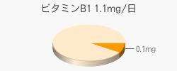 ビタミンB1 0.1mg(推奨量1.1mg/日)