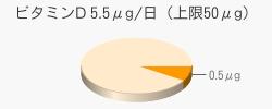 ビタミンD 0.5μg(目安5.5μg/日(上限50μg))