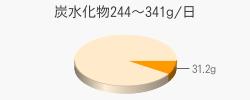 炭水化物31.2g(目標量244~341g/日)