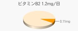 ビタミンB2 0.11mg(推奨量1.2mg/日)