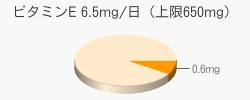 ビタミンE 0.6mg(目安6.5mg/日(上限650mg))
