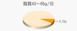 脂質6.18g(目標量43~65g/日)