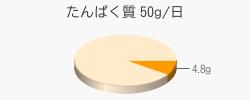 たんぱく質 4.8g(推奨量50g/日)