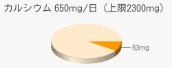カルシウム 63mg(推奨量650mg/日(上限2300mg))