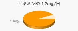 ビタミンB2 1.1mg(推奨量1.2mg/日)