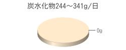 炭水化物0g(目標量244~341g/日)