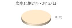 炭水化物0.02g(目標量244~341g/日)