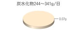 炭水化物0.07g(目標量244~341g/日)