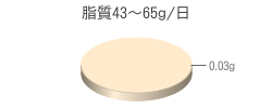 脂質0.03g(目標量43~65g/日)