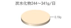 炭水化物0.19g(目標量244~341g/日)