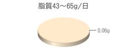 脂質0.06g(目標量43~65g/日)