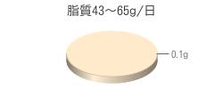 脂質0.1g(目標量43~65g/日)