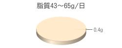 脂質0.4g(目標量43~65g/日)