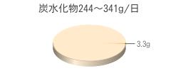 炭水化物3.3g(目標量244~341g/日)