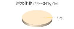 炭水化物5.2g(目標量244~341g/日)