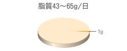 脂質1g(目標量43~65g/日)
