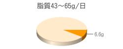 脂質6.6g(目標量43~65g/日)