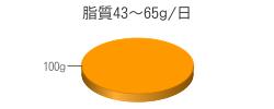 脂質100g(目標量43~65g/日)