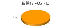 脂質78g(目標量43~65g/日)