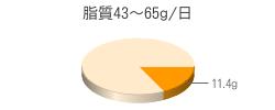 脂質11.4g(目標量43~65g/日)